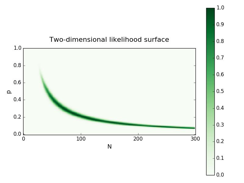 2D likelihood